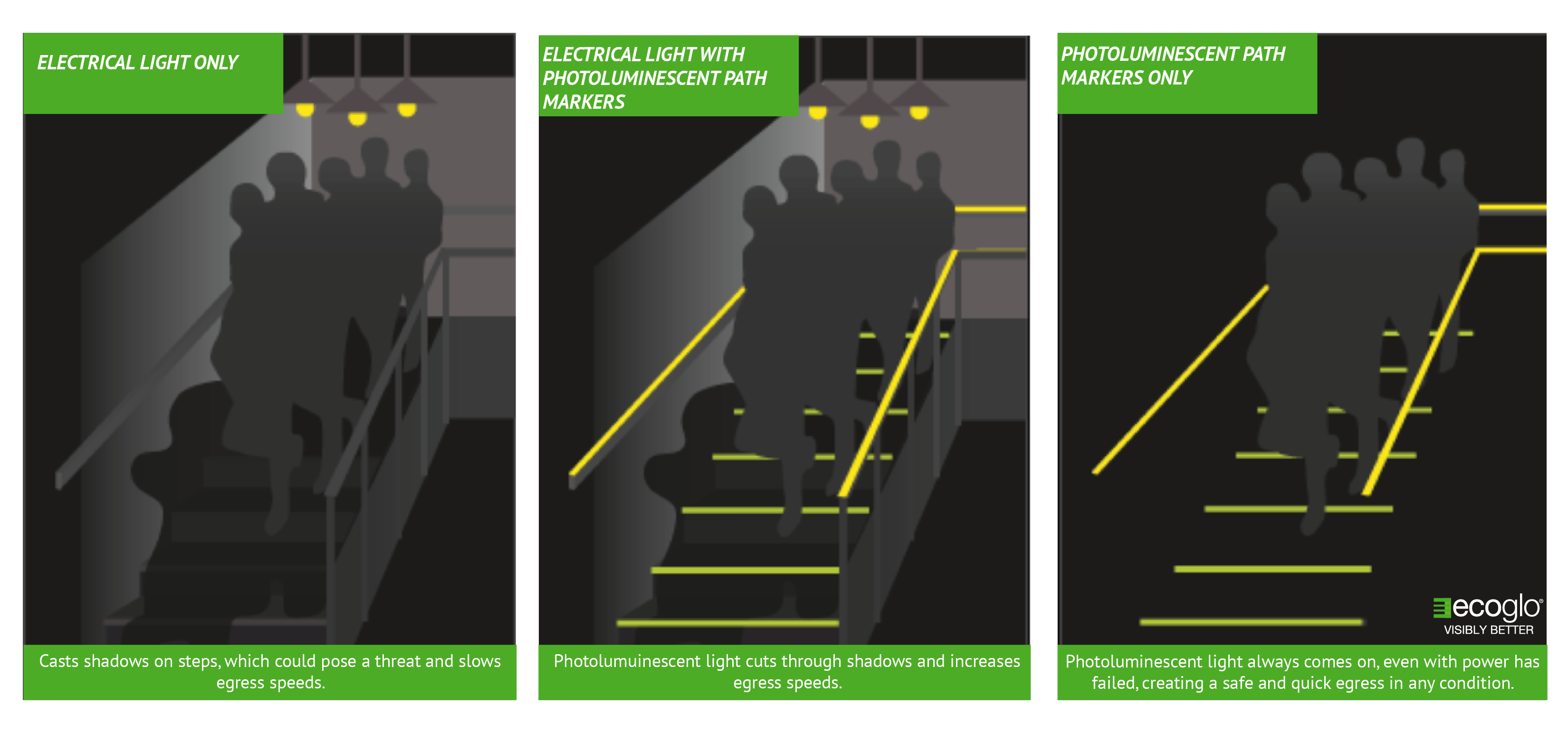 Best Practices for Luminous Egress Path Markings