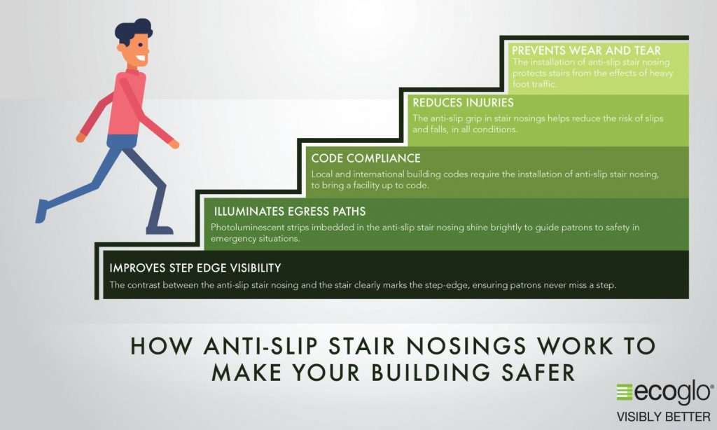 Non Slip Stair Nosing make your Building Safer