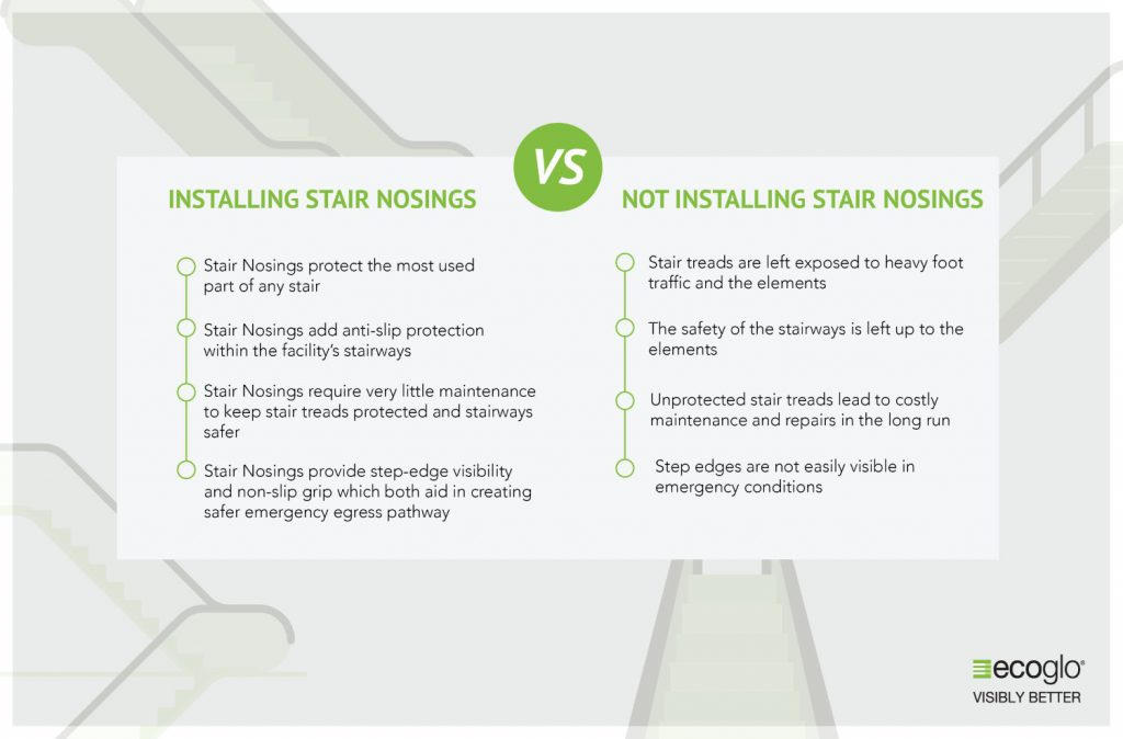 Difference between installing vs not installing Stair Nosing