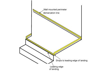 Ecoglo Wall Mounted luminous Perimeter Marking Lines