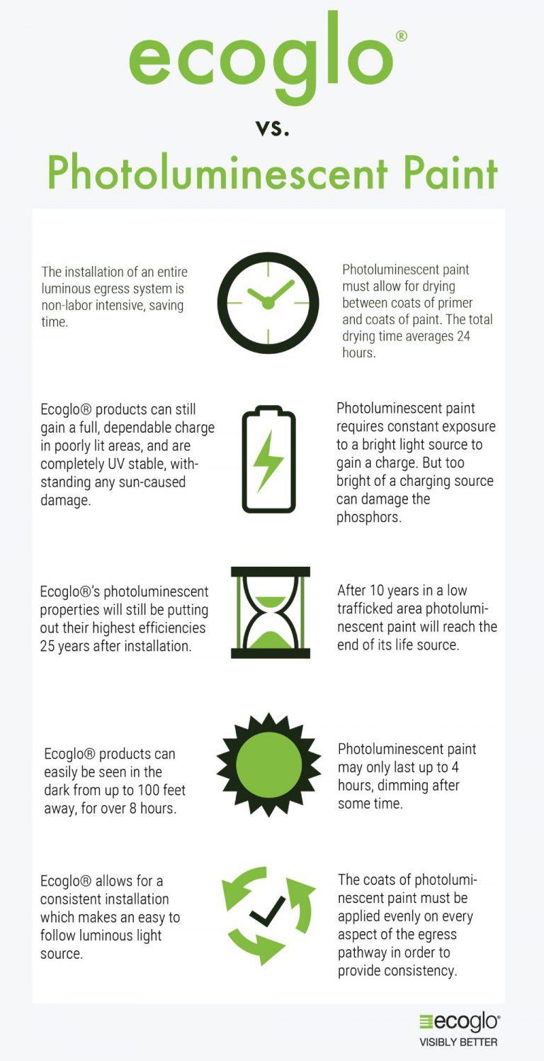 Ecoglo vs luminescent paint
