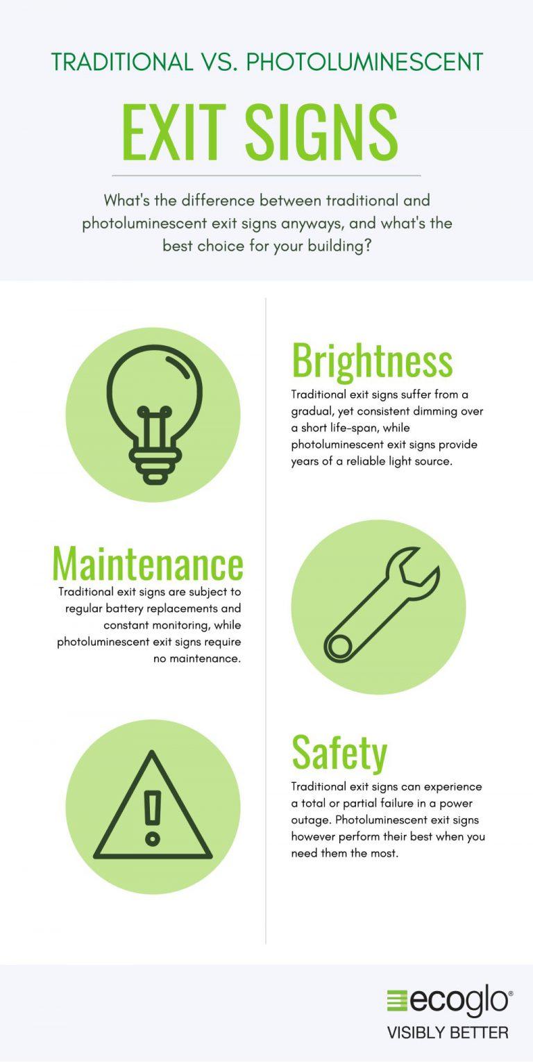 Traditional vs Ecoglo Photluminescent Exit-Signs