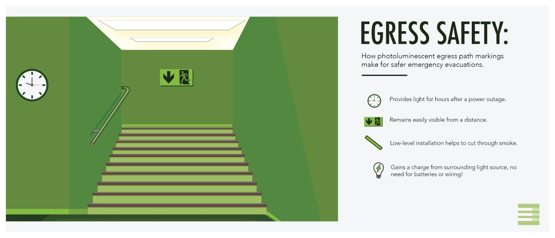 Luminous Egress Path Markings Safety