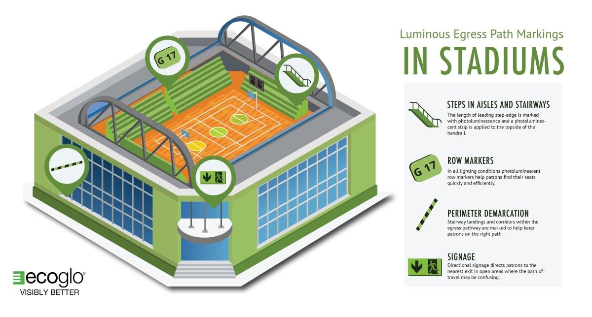 Ecoglo luminous egress path markings in stadiums