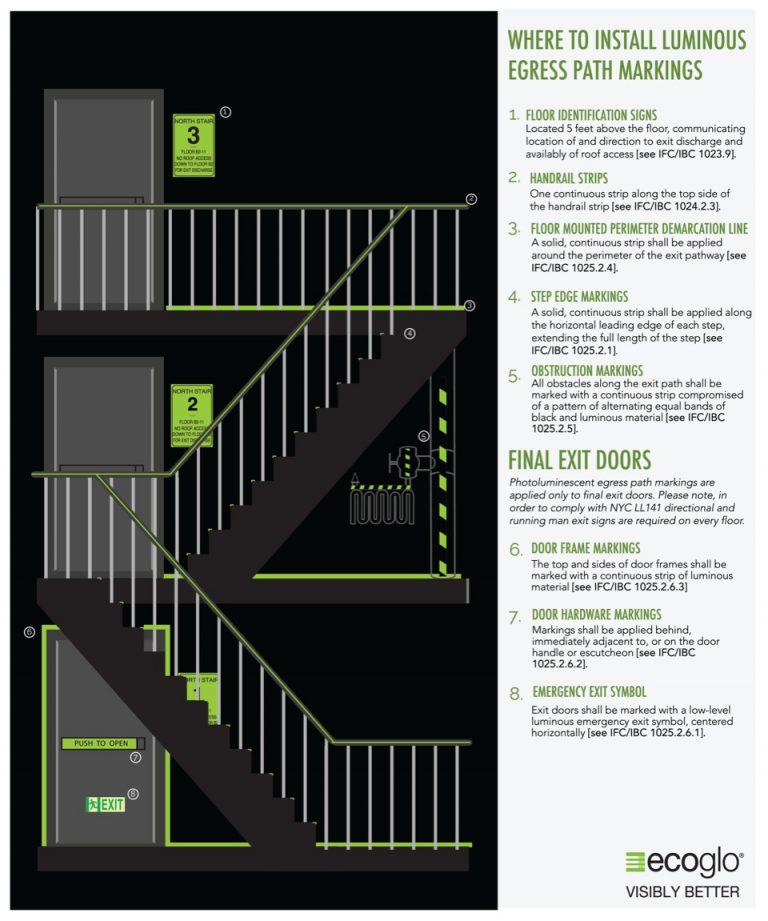Where to install Luminous Egress Path Markings