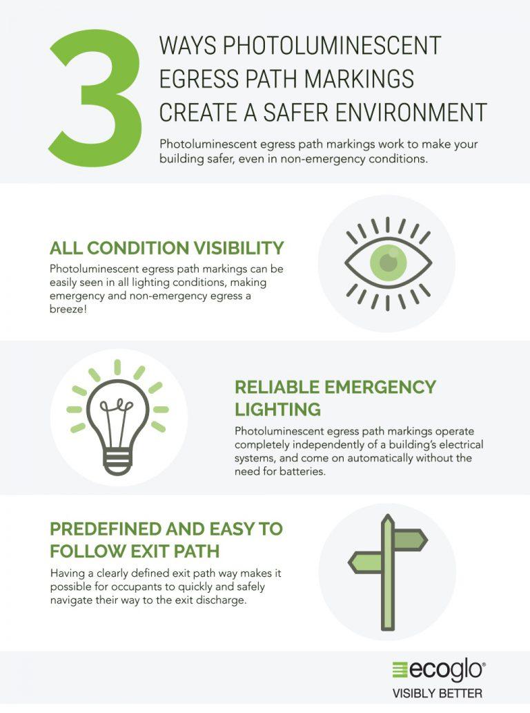 Ecoglo Luminous Egress Path Markings create Safer Environment