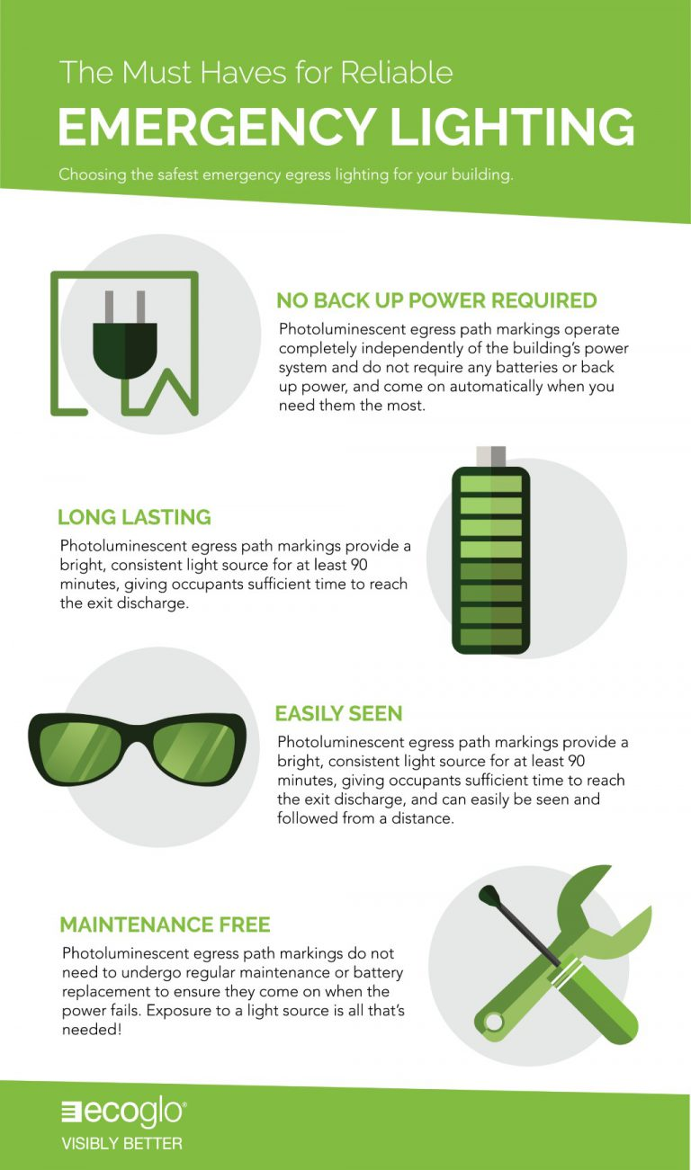 Ecoglo: The must haves for reliable emergency lighting