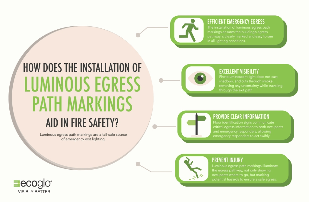 Ecoglo egress path markings aid in fire safety